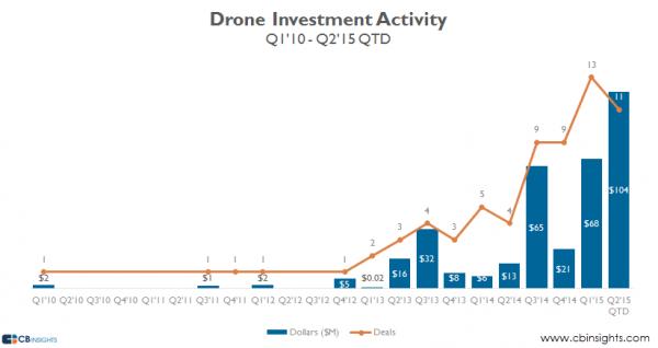 drones-inversion-2010-2015