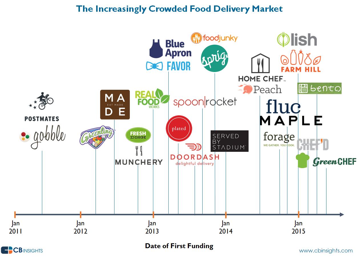 rondas-startups-comida-domicilio
