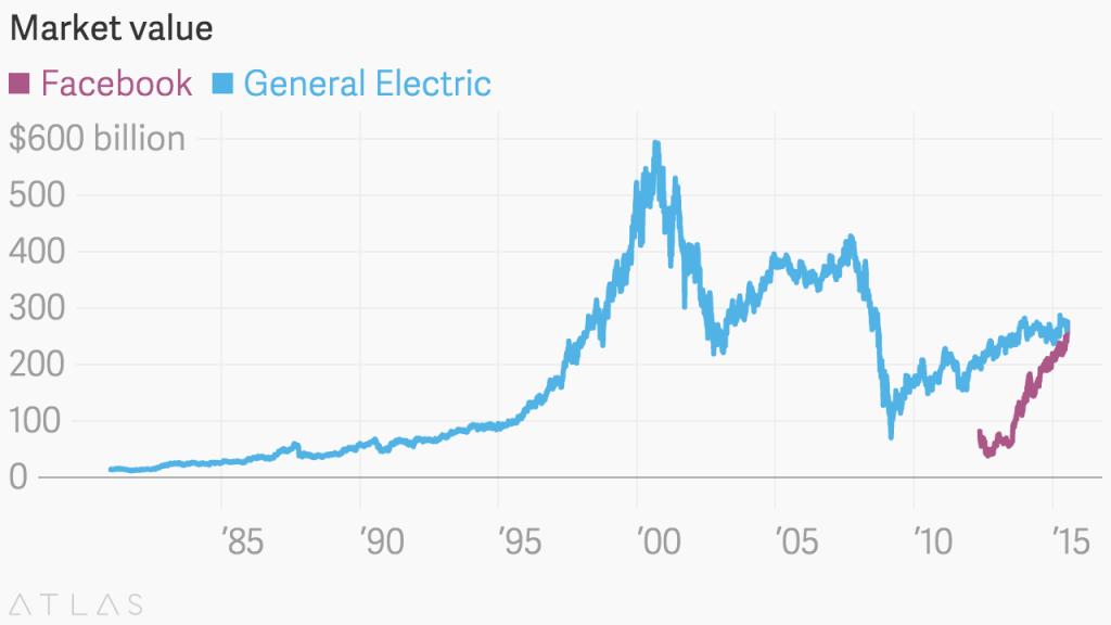 facebook-general-electric-valor-mercado