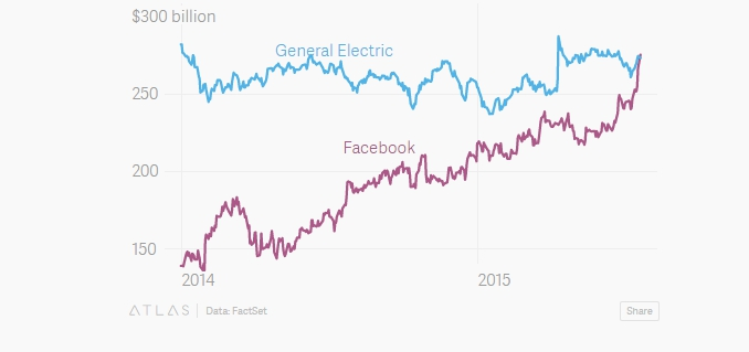 facebook-general-electric