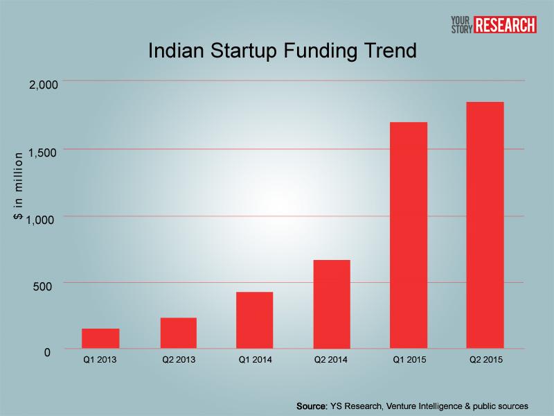 startups-indias-financiacion