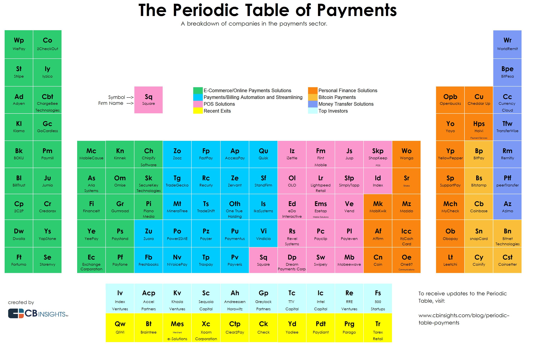 tabla-startups-pagos