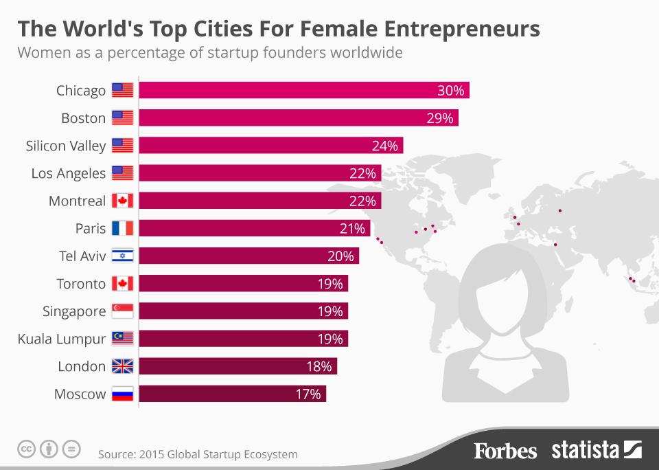 ciudades-emprendedoras