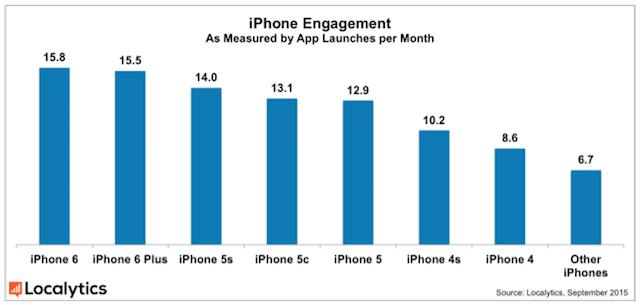 iPhone-App-Engagement