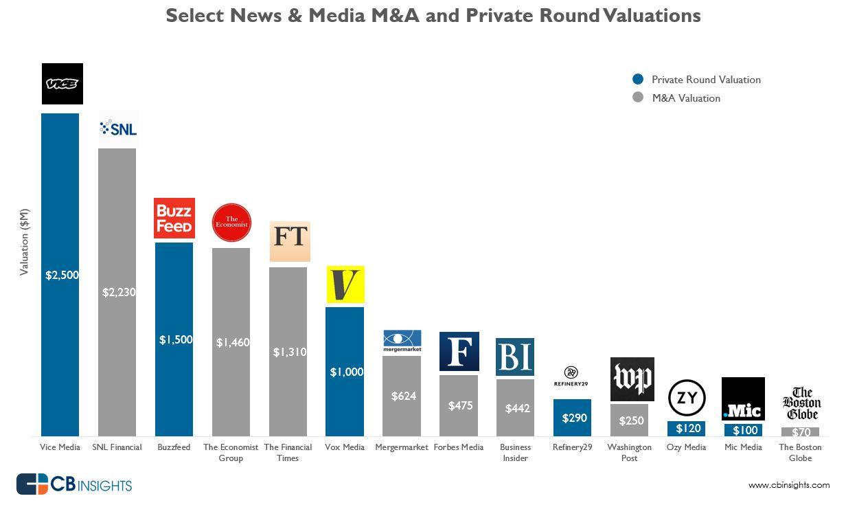 medios-startups-valor