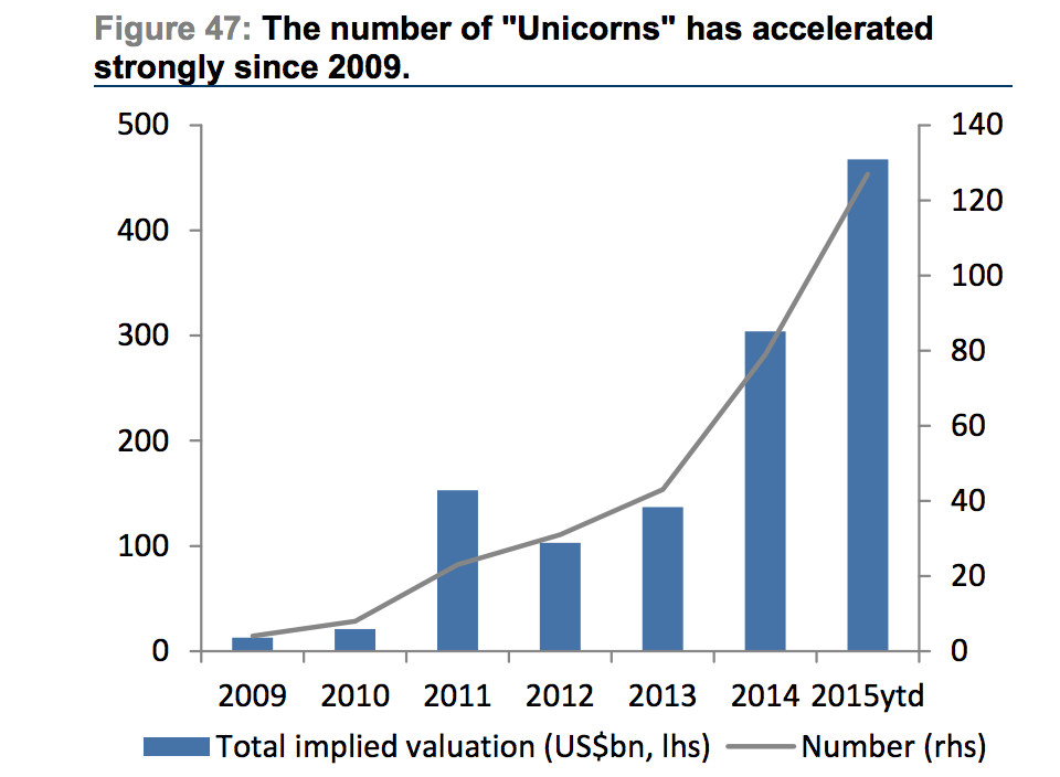 unicornios-2009-2015