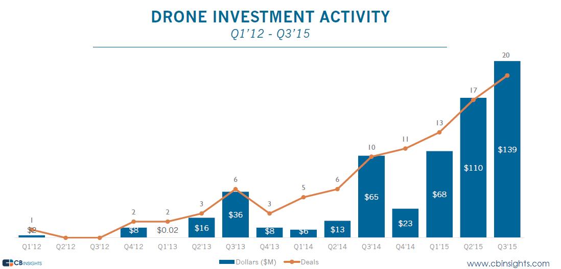 drone-inversiones-q315