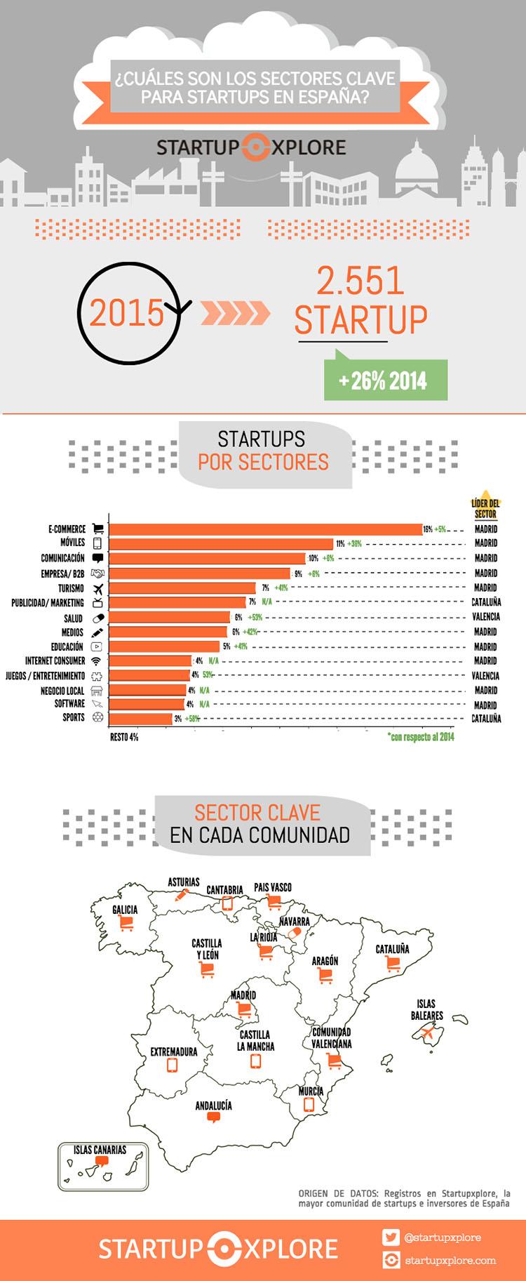 infografia_startups-2015