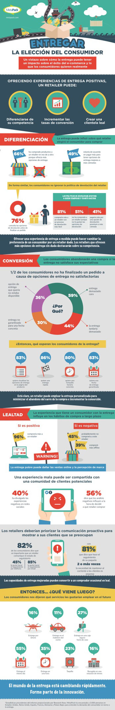 metapack_infografia_ecommerce