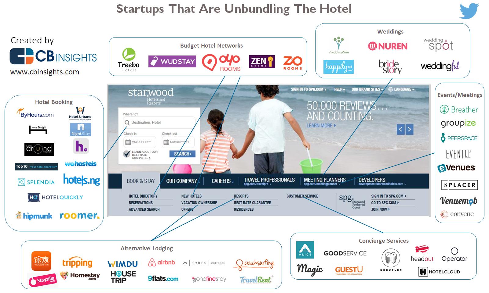 startups-hospitality-hoteles
