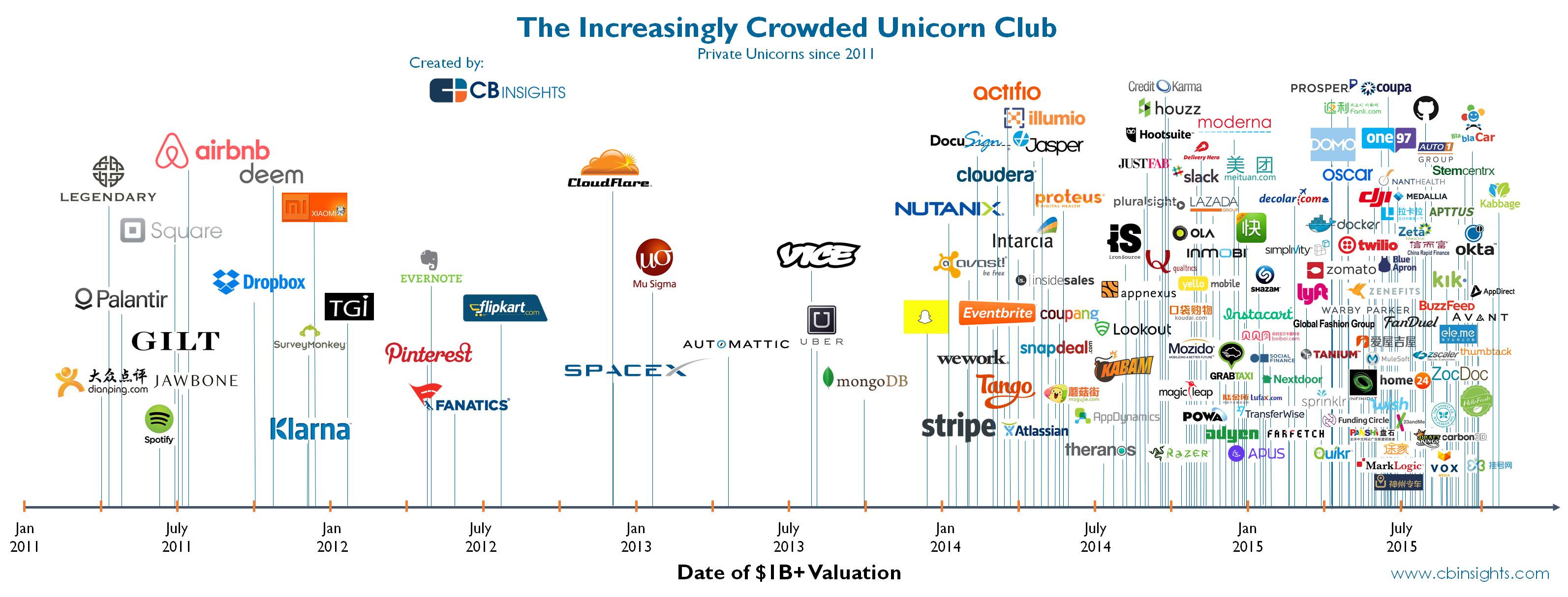 infografia-unicornios-2011-2015