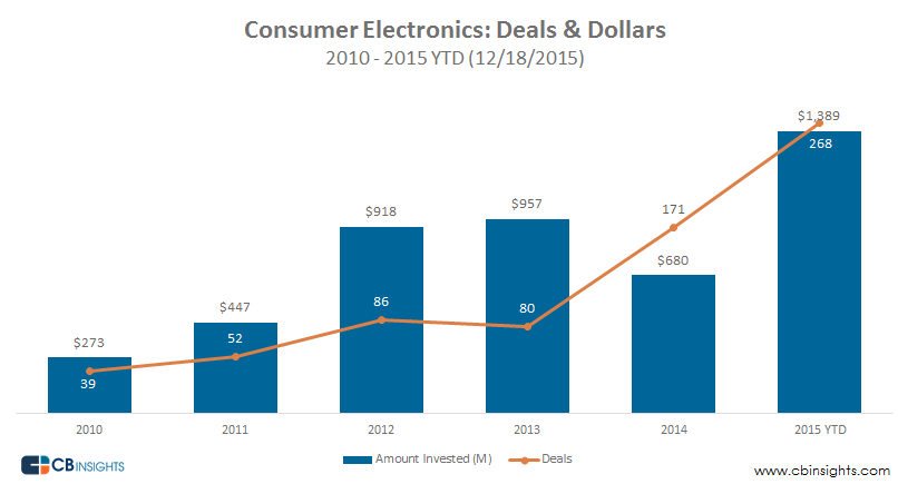 Consumer-Electronics-Deals-Dollars
