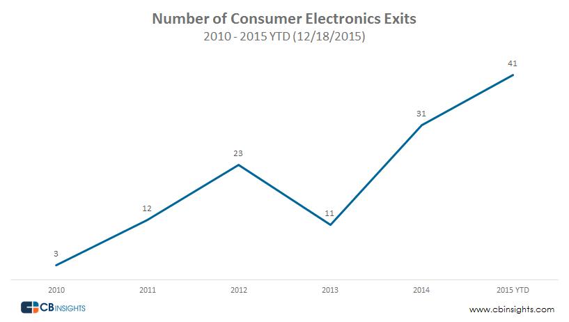 Consumer-Electronics-Exits1