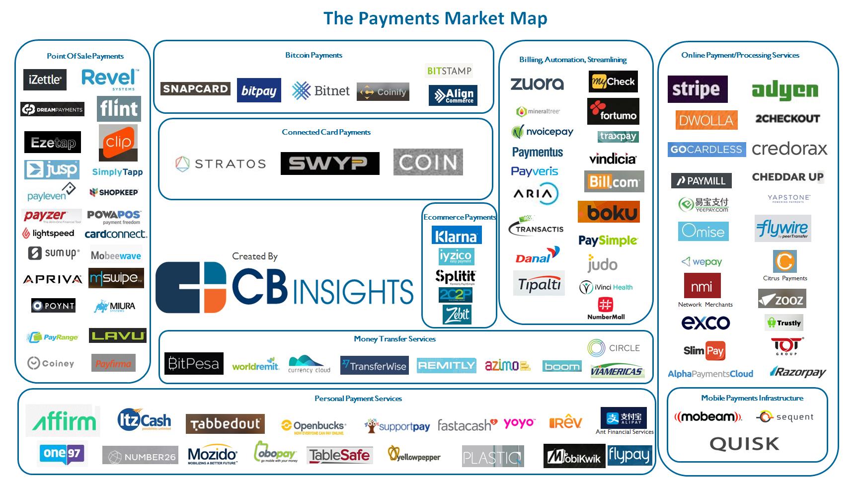 infografia-startups-pagos