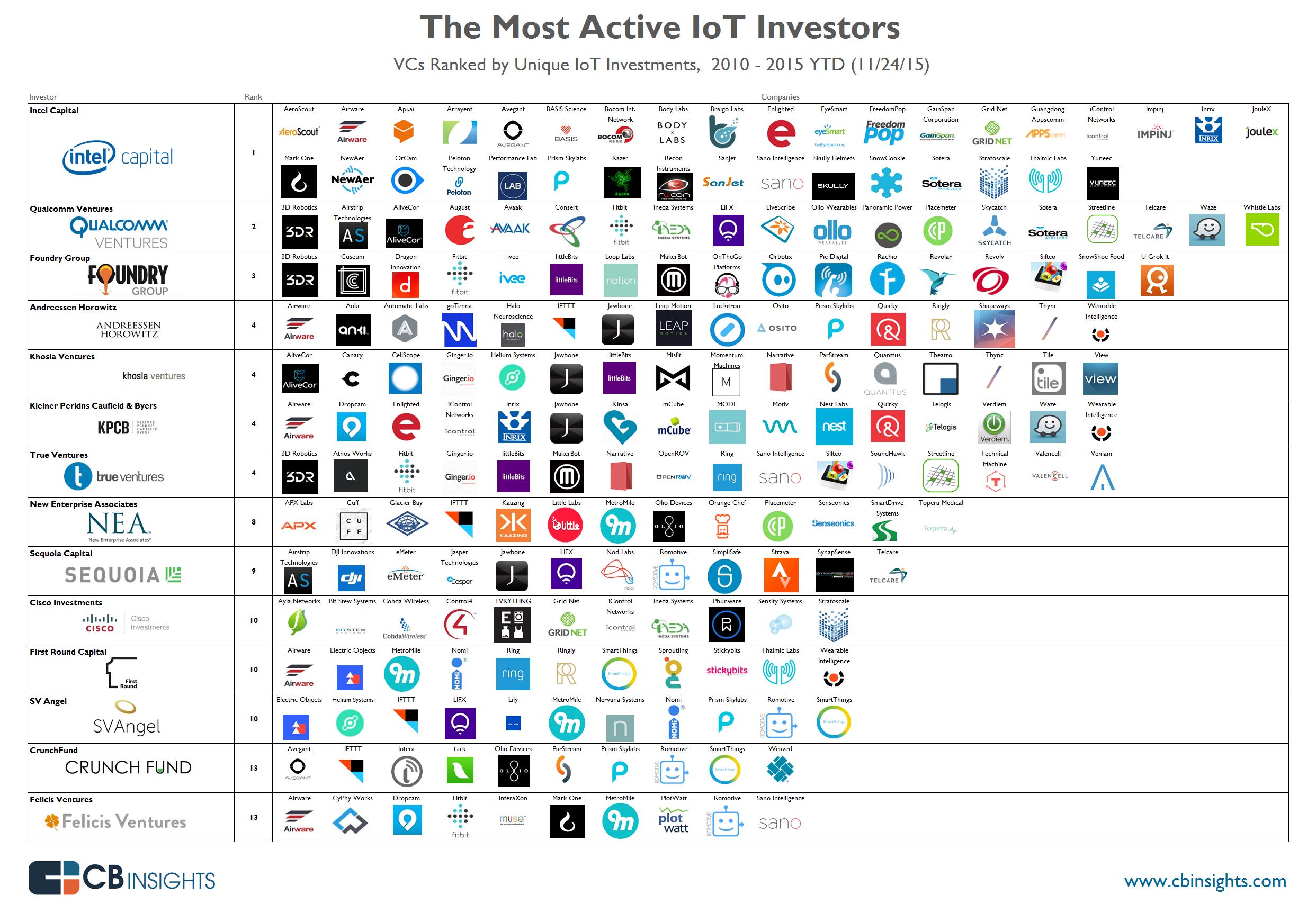 inversores-iot