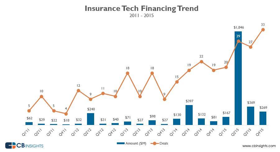 startups-seguros-financiacion-2011-2015