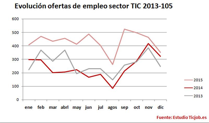 empleo-TIC-2013-2015