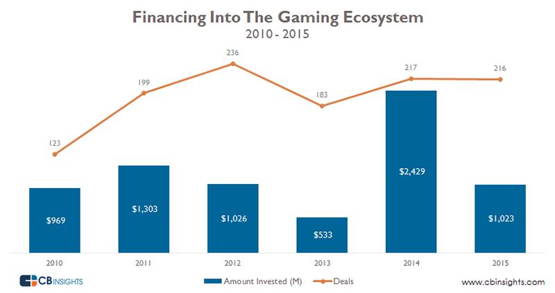inversion-juegos-2015-1