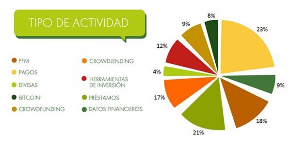 Grafico_Tipo_Actividad_Fintech_Espana-2
