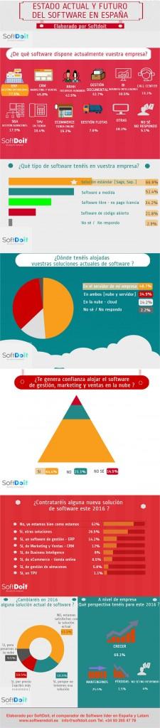 infografia-software-empresas-espana