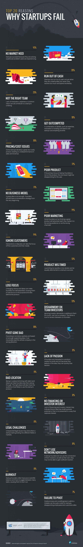 infografia-startups-fracaso