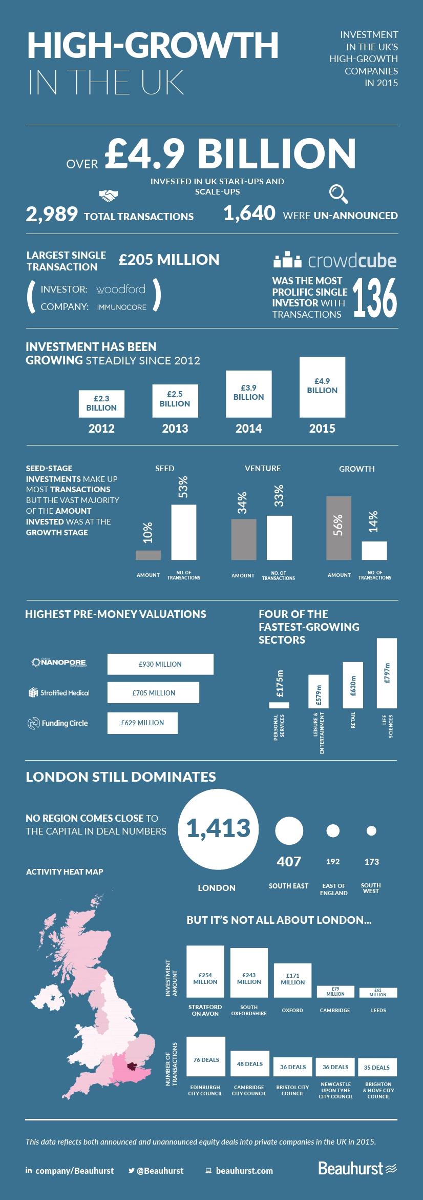 startups-uk-2015