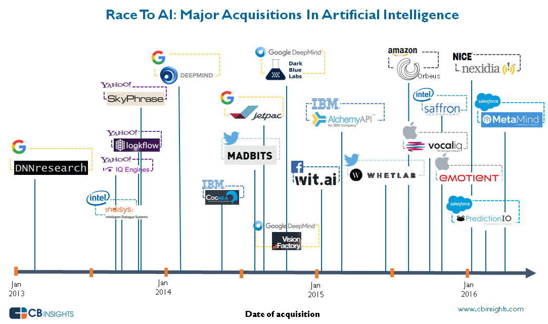 compras-startups-inteligencia-artificial