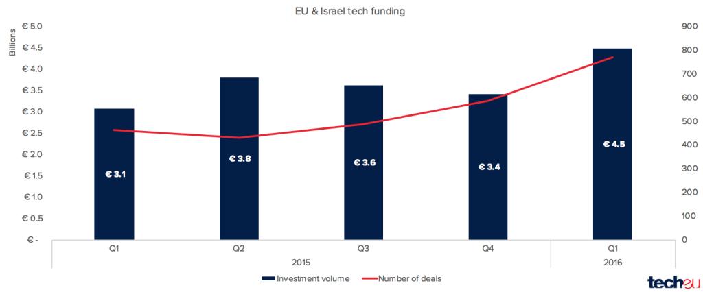 startups-europa-israel-q1-2016