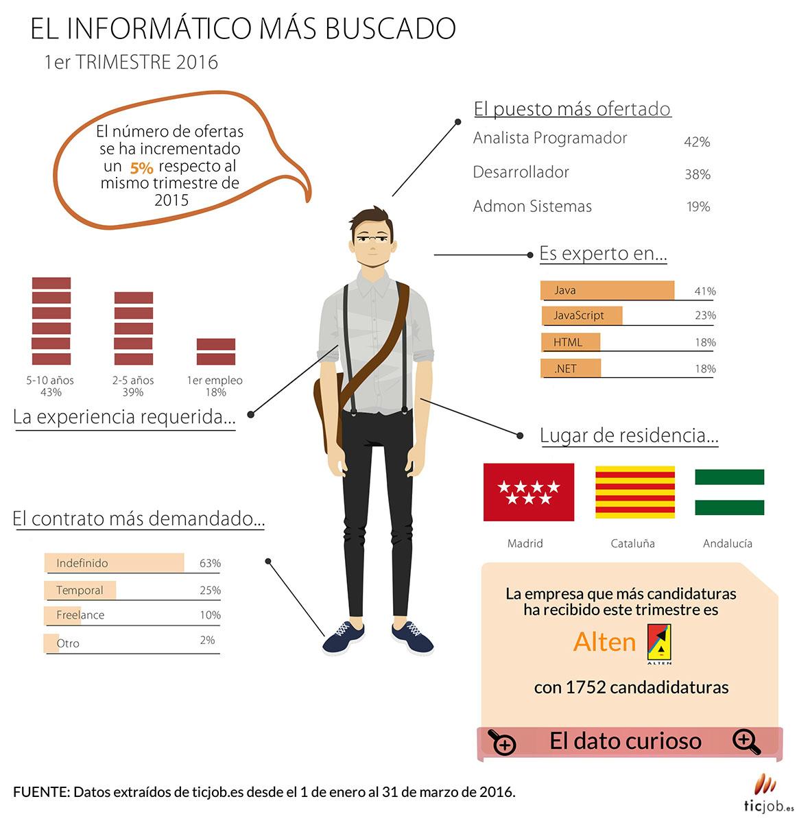 ticjob-infografía-2016-1