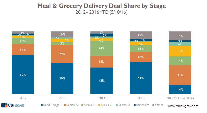 startups-entrega-comida-2016-1