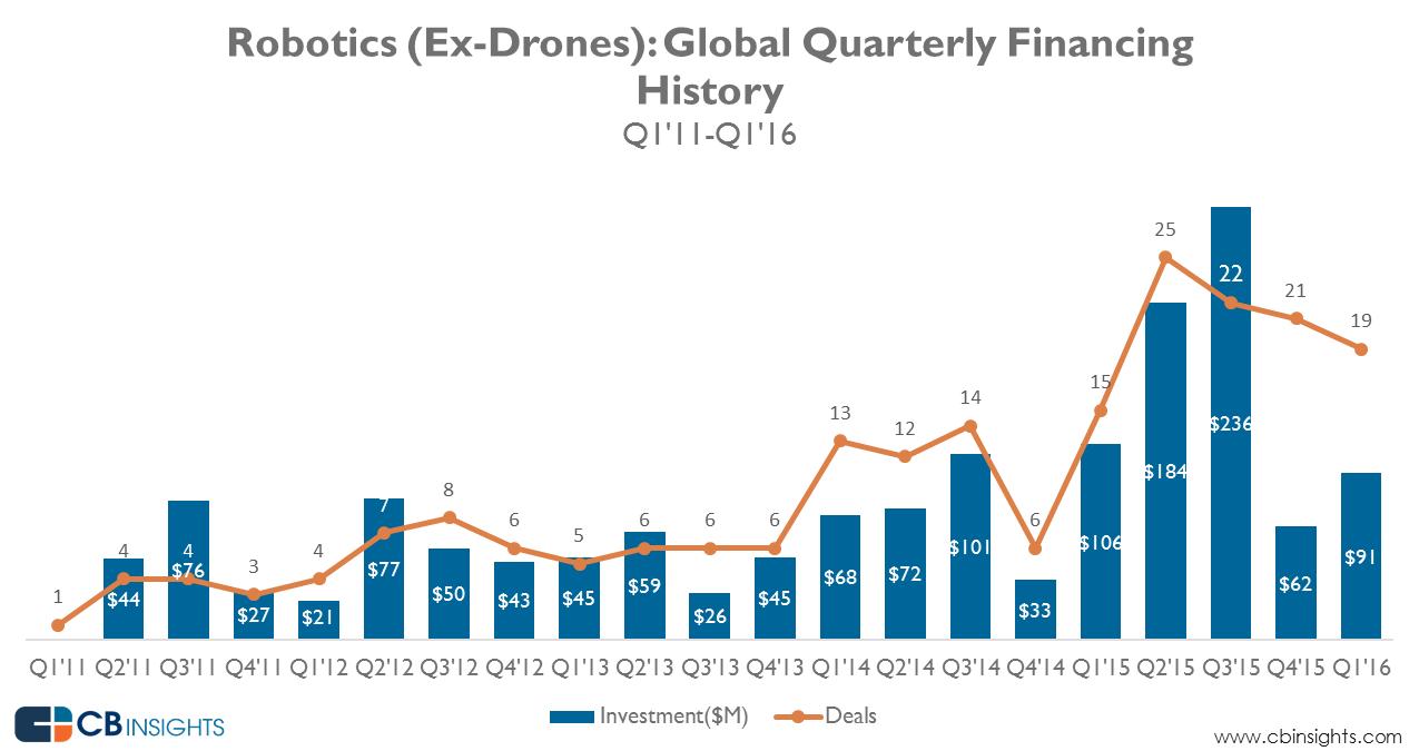 startups-robotica-2011-2015