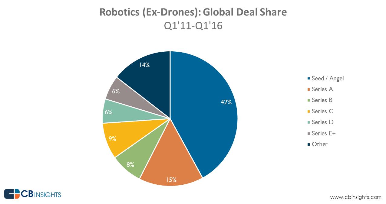 startups-roboticas-rondas