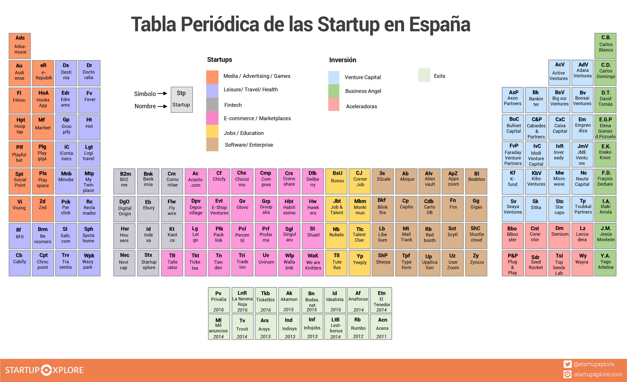 Tabla periódica startups España - Startupxplore