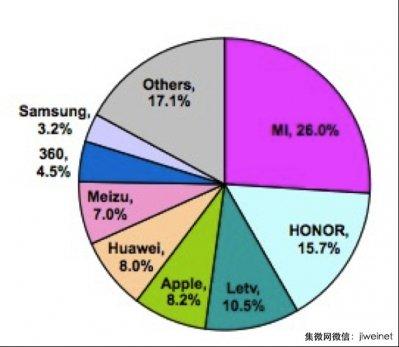 china-mercado-smartphones