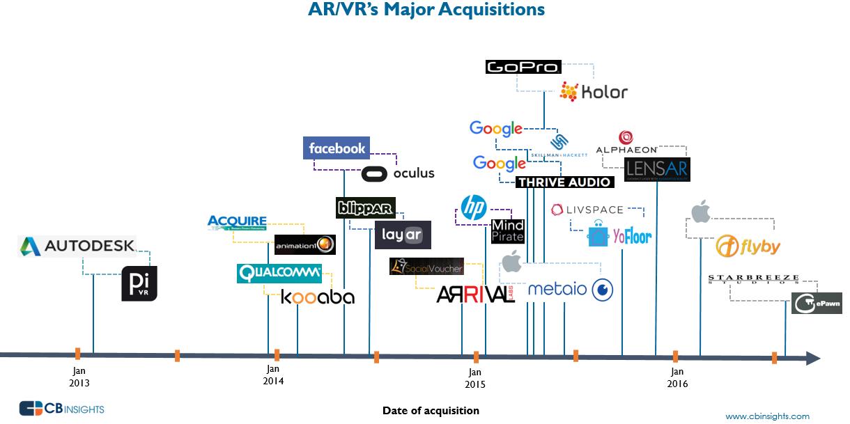 adquisiciones-realidad-aumentada-virtual-2013-2016