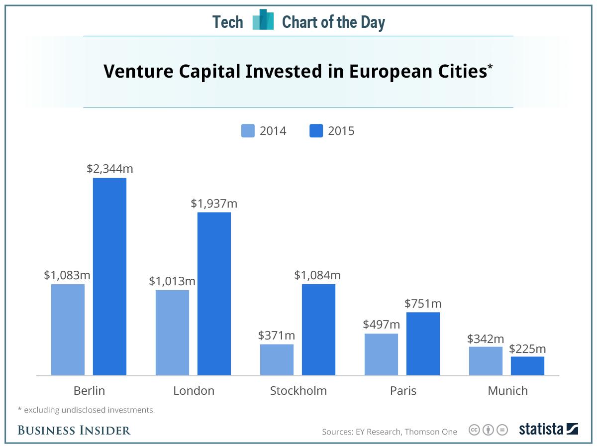 capital-riesgo-ciudades-europeas