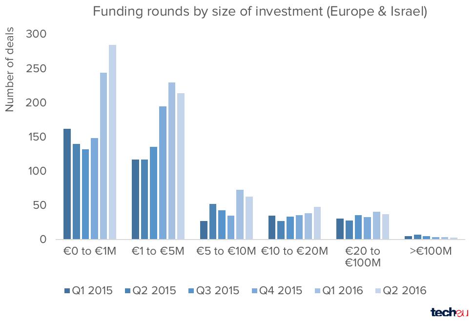 startups-europeas-israelies-q2-2016