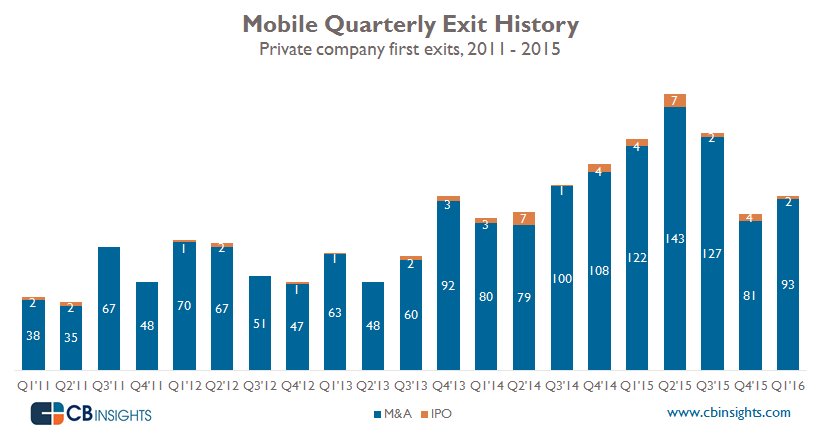 startups-moviles-exits-trimestres