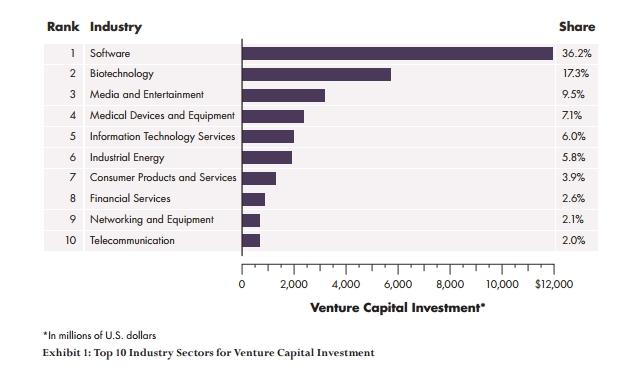 venture-capital-inversiones