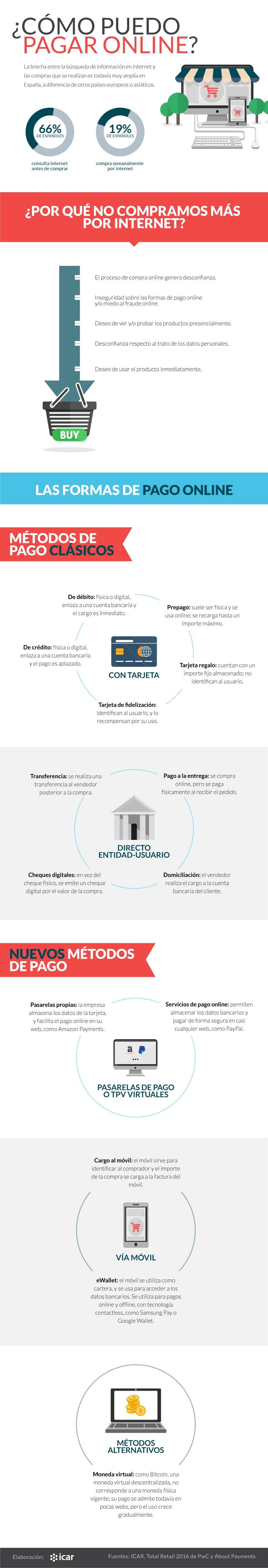 infografia-ICAR-Pagar-online