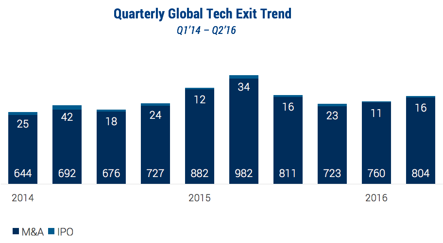 exits-startups-primera-mitad-2016