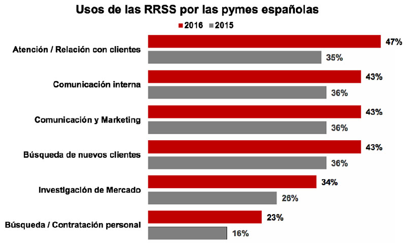pymes_espana_redes_sociales