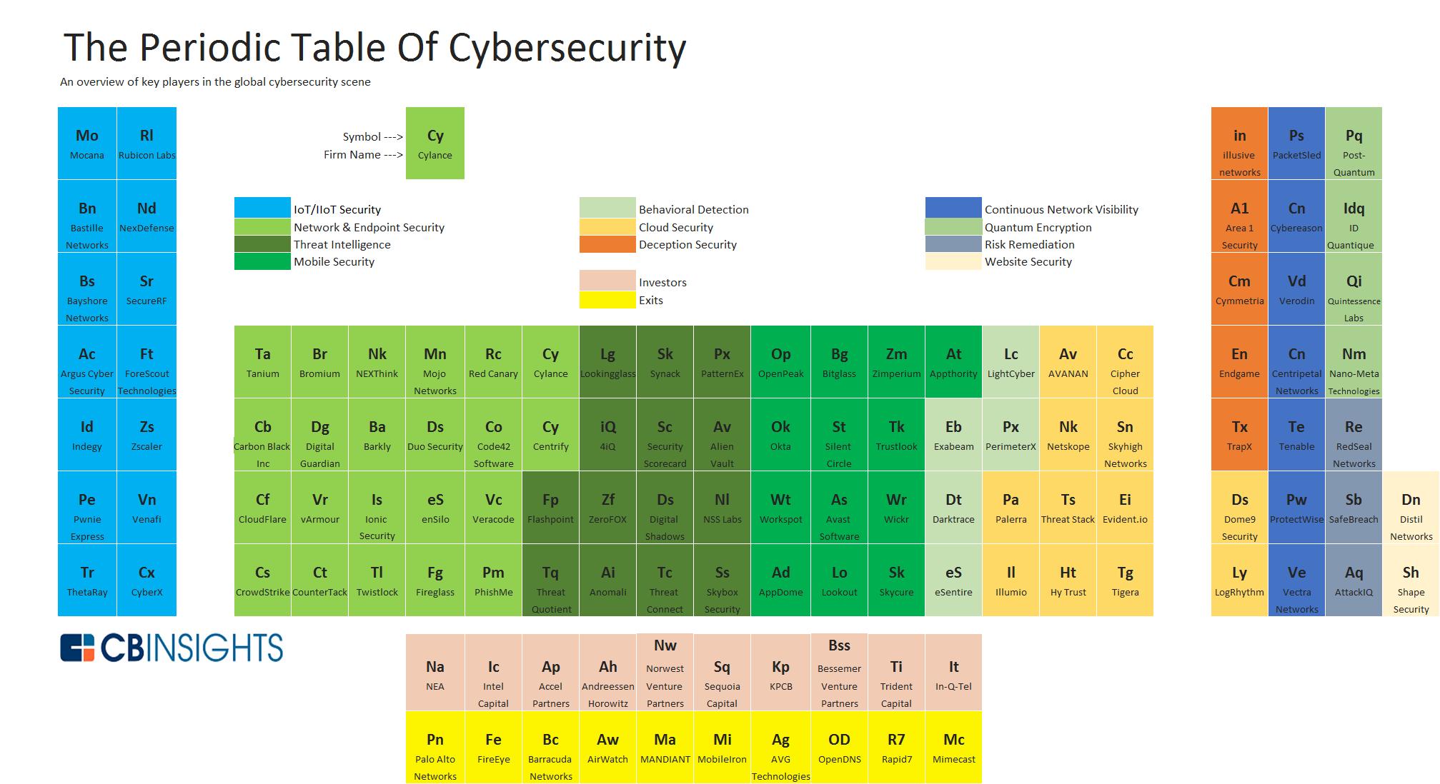 startups-seguridad-tabla-periodica