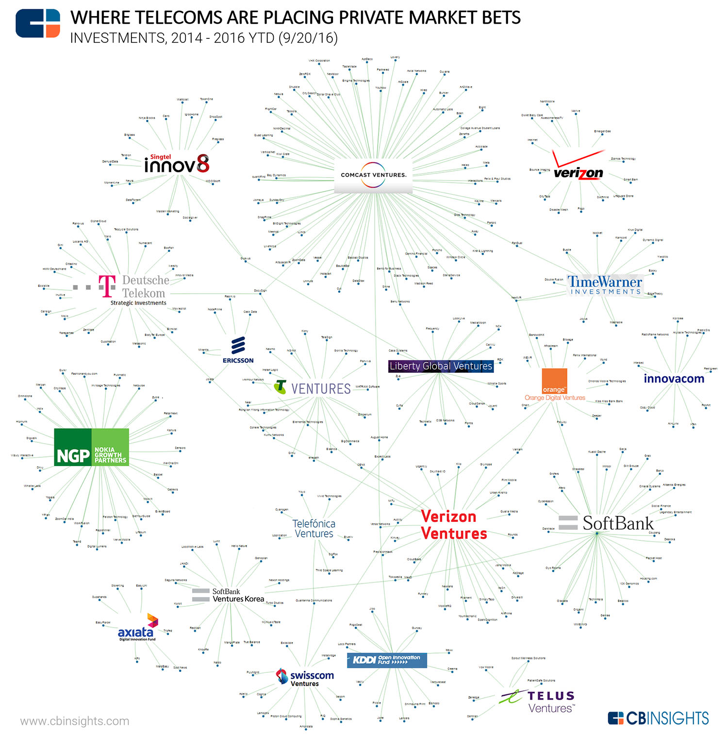telecos-startups-2016