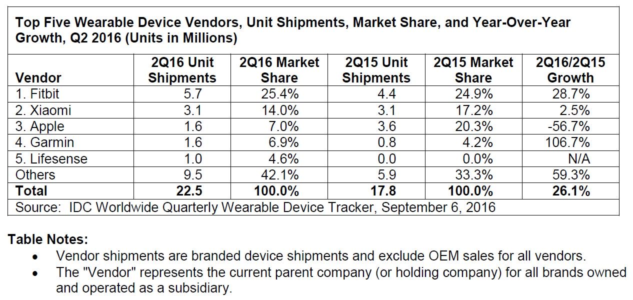 wearables-q2