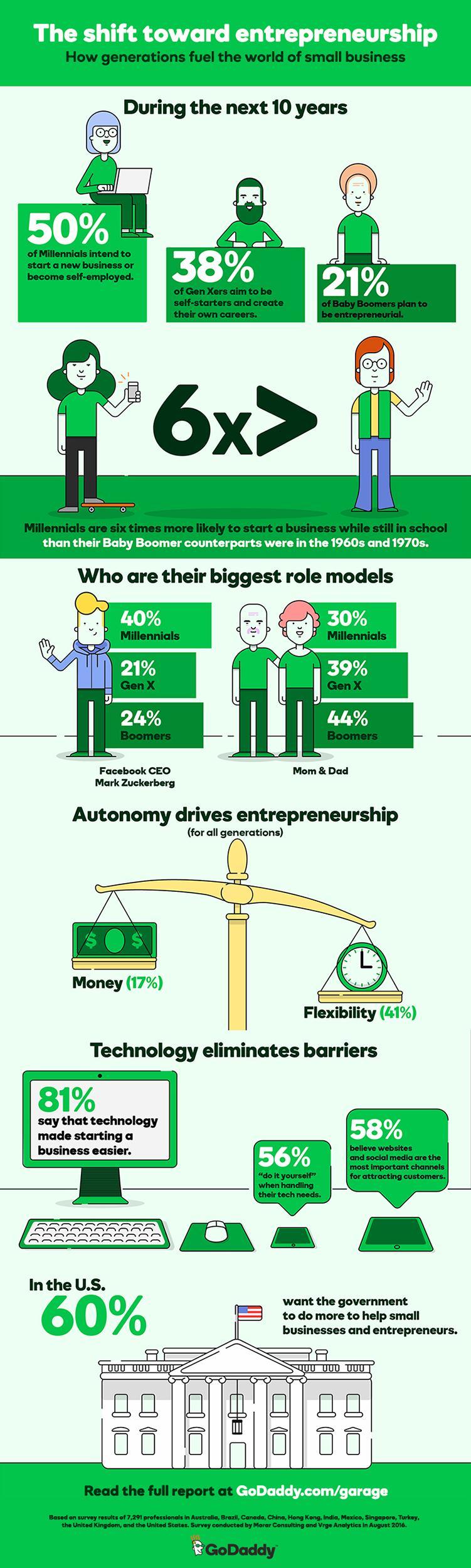 encuesta-emprendedores-godaddy