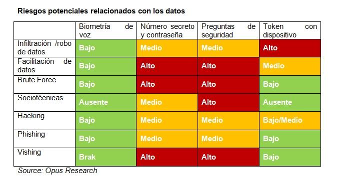 riesgos-datos