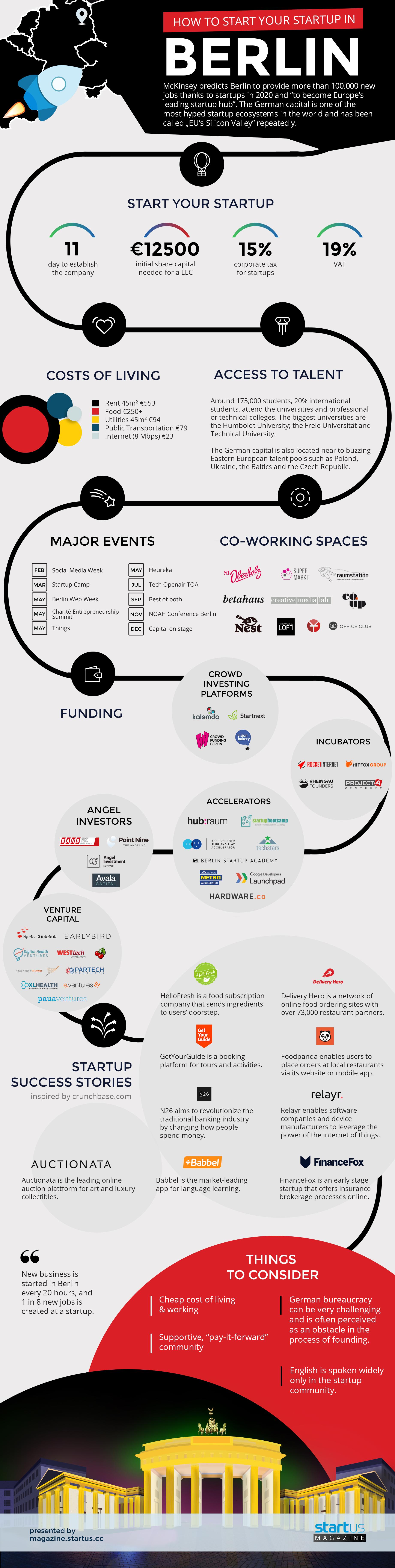 infografia-berlin-ecosistema-emprendedor