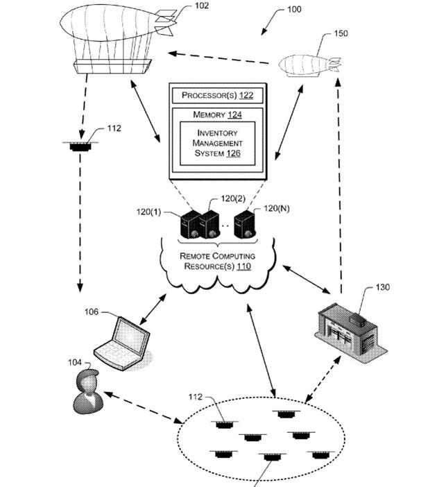 amazon-patente-almacenes-voladores