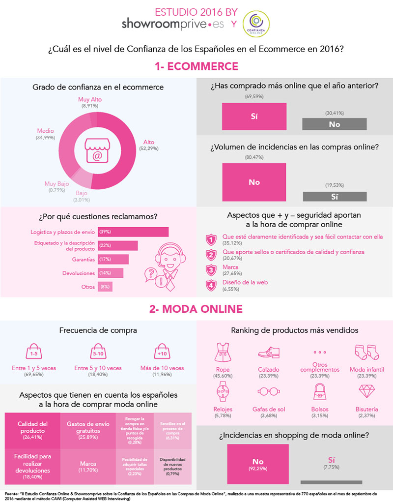 infografia-confianza-ecommerce-2016